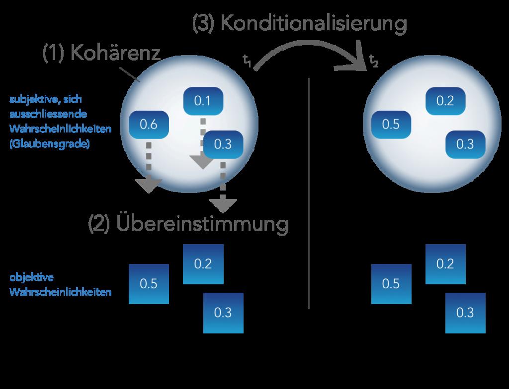 Rationale Glaubensgrade sind kohärent (1), orientieren sich an objektiven Wahrscheinlichkeiten (2) und unterstehen dem Prinzip der Konditionalisierung (3).
