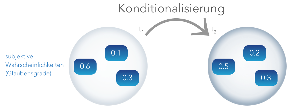 konditio