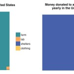 Effective donation: Why you can save many more animals with your dollar than with your plate